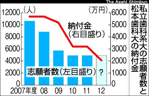 グラフ:志願者数と松本歯科大の納付金:志願者数と松本歯科大の納付金