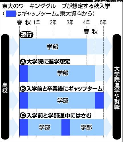 図:東大のワーキンググループが想定する秋入学