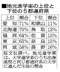 表:地元進学率の上位と下位の5都道府県