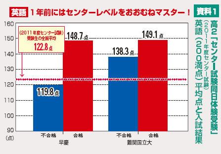 :資料1 高2「センター試験同日体験受験」(2011年度センター試験)英語(200点満点)平均点と入試結果