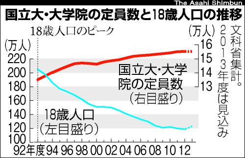図:国立大・大学院の定員数と18歳人口の推移