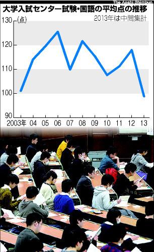 図:大学入試センター試験・国語の平均点の推移