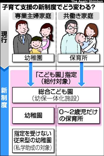 図:子育て支援の新制度でどう変わる?