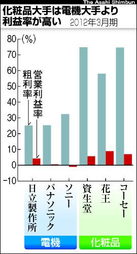 グラフ:化粧品大手は電機大手より利益率が高い