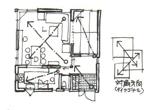 イラスト:ダイアゴナル・プランニング(すべての部屋が対角でつながる)