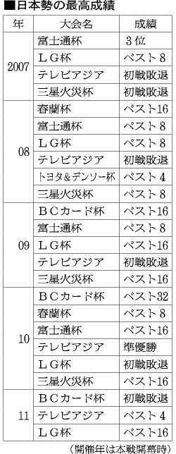 表:日本勢の最高成績
