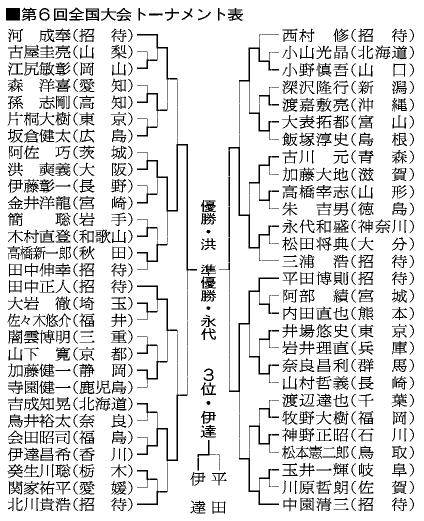 表:第6回全国大会トーナメント表