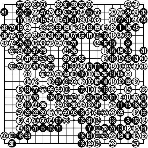 図:決勝 (黒)洪ソッ義—(白)永代和盛<br /> 280手完、黒1目半勝ち<br /> 160コウ取る(154)、165同(157)、168、171、174、177、180、183各同、251ツグ(154)、262同(49)