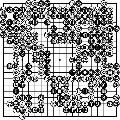 図:【第1戦】黒・井山裕太(日本)—白・朴永訓(韓国)<br />  240手完、白中押し勝ち<br />  76ツグ(69)、169コウ取る(161)、172同(166)、175、178、183、186、189、192、195、198、201、204各同、209同(193)、218同(38)、223同