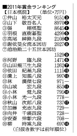 図:2011年賞金ランキング