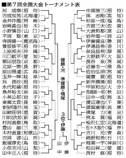 図:第7回全国大会トーナメント表
