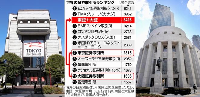 日本取引所グループ