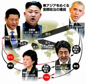東アジアをめぐる国際政治の構図