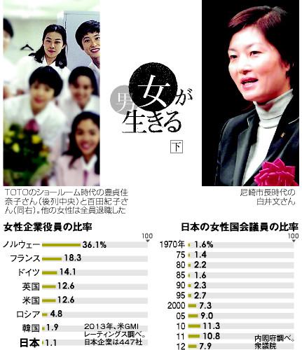 日本の女性国会議員の比率と女性企業役員の比率
