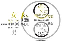 日本における「女性初」