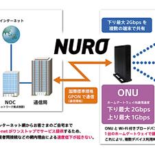 時代を切り開く先進的な光ファイバーサービス「NURO」