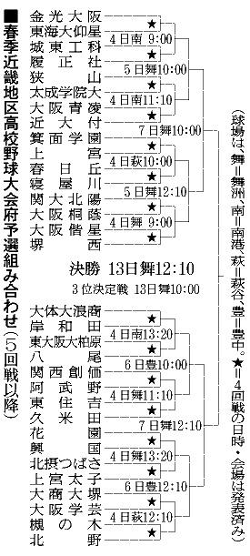 大阪高校 偏差値 2019 大阪府 | 高校偏差値.net