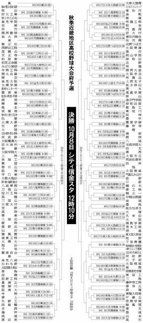 サッカー部の強い高校ランキング(大阪府)
