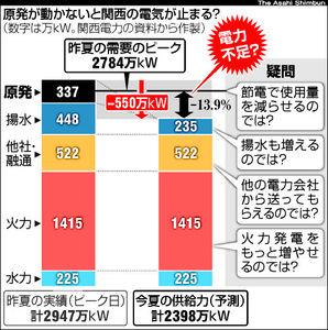 図:原発が動かないと関西の電気が止まる?