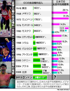 図:夏季五輪の放送権料