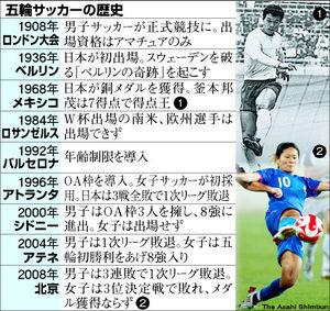 図:五輪サッカーの歴史