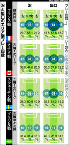 図:沢と阪口のエリア別プレー回数