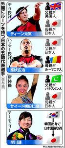 図:外国にルーツを持つ日本の五輪代表選手(敬称略)