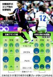 図:対戦相手のエリア別の攻撃傾向。日本の左サイド側での相手の攻撃プレーが多いことがわかる