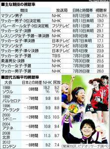 図:主な競技の視聴率と歴代五輪平均視聴率