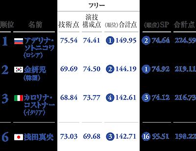 ソチ五輪フィギュアスケート女子の結果