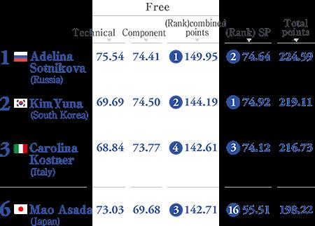 Score of Sochi 2014 Figure skate Women