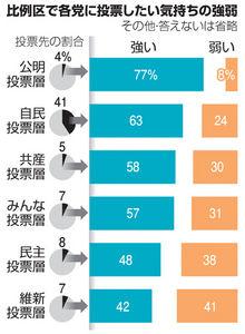 図:比例区で各党に投票したい気持ちの強弱