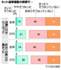 図:ネット選挙運動の解禁で…