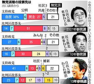 無党派層、民主離れ拡散 比例投票先5位 朝日出口調査