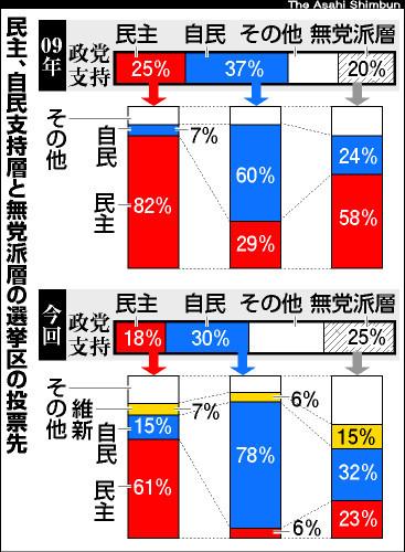 民主、自民支持層と無党派層の選挙区の投票先