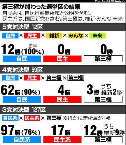 第三極が加わった選挙区の結果