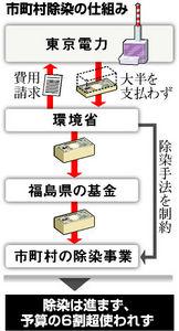 図:市町村除染の仕組み