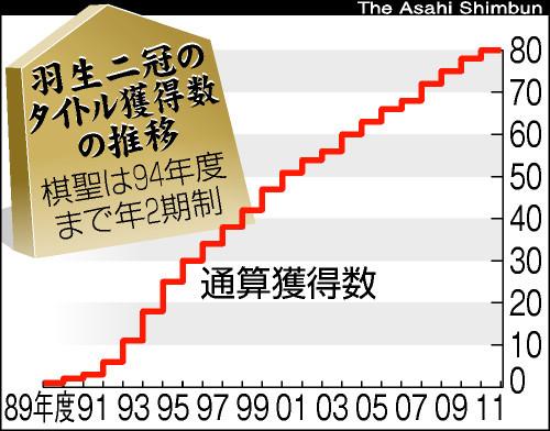 図:羽生二冠のタイトル獲得数の推移