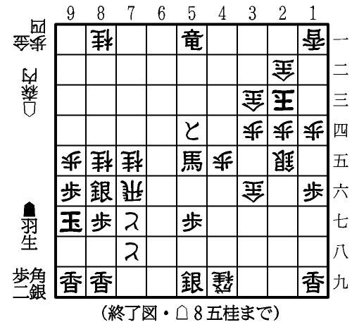 図:終了図(106手目△8五桂まで)