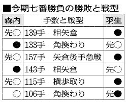 表:今期七番勝負の勝敗と戦型