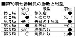 表:第70期七番勝負の勝敗と戦型