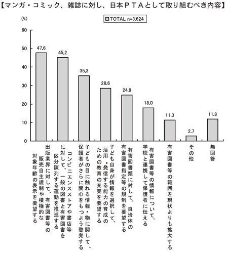 図:マンガ・コミック、雑誌に対し、日本PTAとして取り組むべき内容(複数回答)=以上は「平成21年度 マスメディアに関するアンケート調査 子どもとメディアに関する意識調査」(日本PTA全国協議会)より