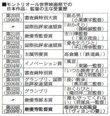 表:モントリオール世界映画祭での日本作品、監督の主な受賞歴