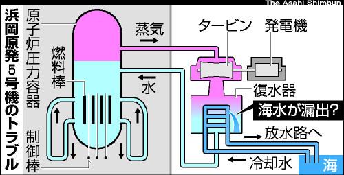 図:浜岡原発5号機のトラブル