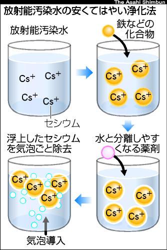 図:放射能汚染水の安くてはやい浄化法