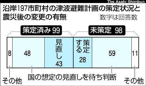 図:沿岸197市町村の津波避難計画の策定状況と震災後の変更の有無