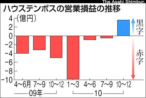 図:四半期ごとの利益推移
