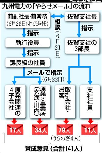図:九州電力の「やらせメール」の流れ