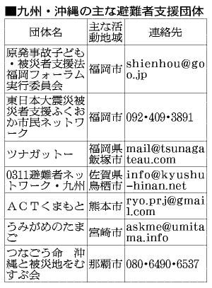 表:九州・沖縄の主な避難者支援団体