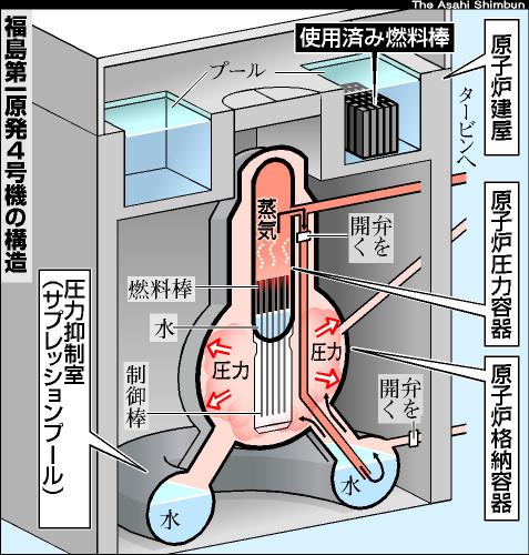 図:福島第一4号機の核燃料プール